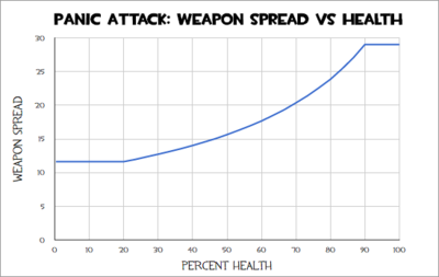Panic Attack Weapon Spread.png